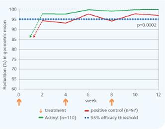 diagrama 1 – rezultatele Activyl la testele din teren