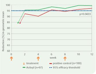 diagrama 2 – rezultatele Activyl la testele din teren